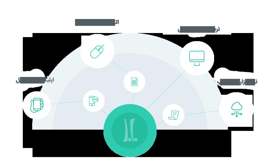 Web Application, Custom Software, Mobile App & Automate Tasks